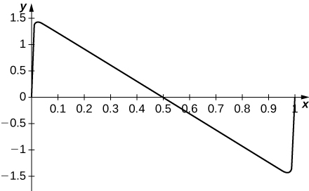 This shows a function in quadrants 1 and 4 that begins at (0, 0), sharply increases to just below 1.5 close to the y axis, decreases linearly, crosses the x axis at 0.5, continues to decrease linearly, and sharply increases just before 1 to 0.