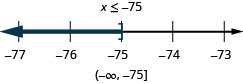 At the top of this figure is the solution to the inequality: x is less than or equal to negative 75. Below this is a number line ranging from negative 77 to negative 73 with tick marks for each integer. The inequality x is less than or equal to negative 75 is graphed on the number line, with an open bracket at x equals negative 75, and a dark line extending to the left of the bracket. Below the number line is the solution written in interval notation: parenthesis, negative infinity comma negative 75, bracket.