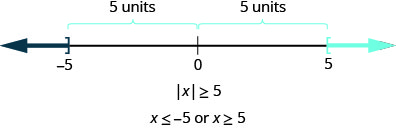 The figure is a number line with negative 5, 0, and 5 displayed. There is a right bracket at negative 5 that has shading to its left and a left bracket at 5 with shading to its right. The distance between negative 5 and 0 is given as 5 units and the distance between 5 and 0 is given as 5 units. It illustrates that if the absolute value of x is greater than or equal to 5, then x is less than or equal to negative 5 or x is greater than or equal to 5.