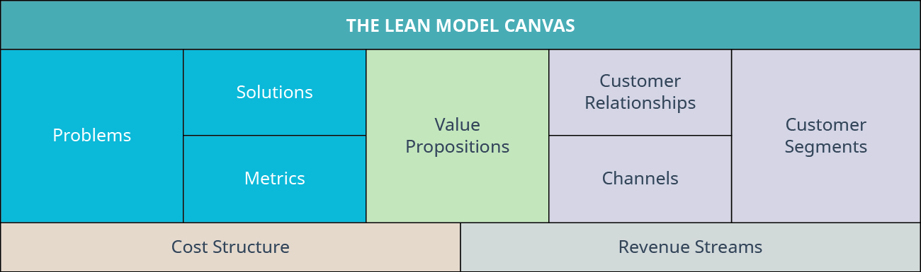 The lean strategy canvas includes problems, solutions, value propositions, customer relationships, customer segments, metrics, channels, cost structure, and revenue streams.