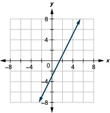 This figure shows a straight line graphed on the x y-coordinate plane. The x and y-axes run from negative 8 to 8. The line goes through the points (negative 2, negative 7), (negative 1, negative 5), (0, negative 3), (1, negative 1), (2, 1), (3, 3), (4, 5), and (5, 7).