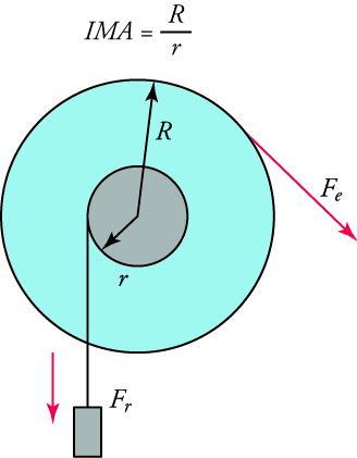 A diagram of a wheel is shown. The equation IMA equals capital R over lowercase r. A small grey circle is inside a larger blue circle. An arrow labeled lowercase r points from the center of the smaller circle to its edge. An arrow labeled capital R points from the center of the smaller circle to the edge of the larger circle. A mass is attached to the smaller circle and has a force vector, F subscript r, pointing downward from it. Another force vector, F subscript e, points downward and to the right from the edge of the larger circle.