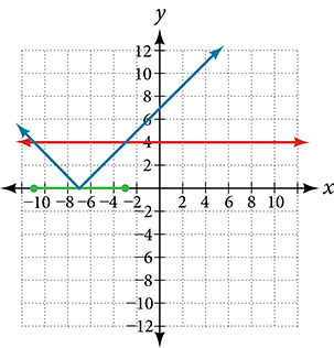 A coordinate plane with the x-axis ranging from -14 to 10 and the y-axis ranging from -1 to 10.  The function y = |x + 7| and the line y = 4 are graphed.  On the x-axis theres a dot on the points -11 and -3 with a line connecting them.