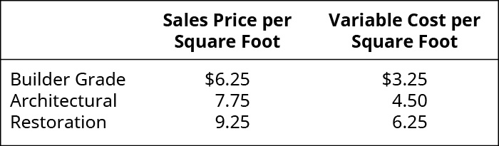 Sales Price per Square Foot, Variable Cost per Square Foot, respectively: Builder Grade 6.25, 3.25; Architectural 7.75, 4.50; Restoration $9.25, $6.25.