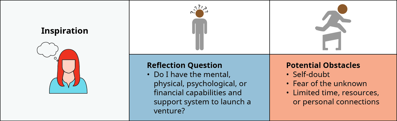 On the left is a drawing of a person with Inspiration above her head. She has the following Reflection Question: Do I have the mental, physical, psychological, or financial capabilities and support system to launch a venture? She identifies Potential Obstacles: Self-doubt, Fear of the unknown, and Limited time, resources, or personal connections.
