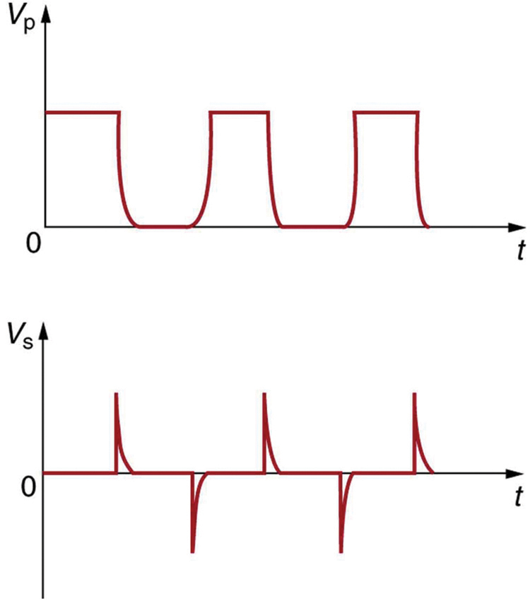 The first part of the figure shows a graph of DC voltage input. The graph shows a variation of voltage V p along the Y axis and time t along the X axis. The wave is a pulsed wave nearly square in nature with the vibrations only in positive half cycle. The negative half cycles are not present in the wave. The second part of the figure shows a spike wave graph. The graph shows a variation of voltage V s along the Y axis and time t along the X axis. The wave has both positive and negative half cycles shown as sharp spikes of uniform amplitude.