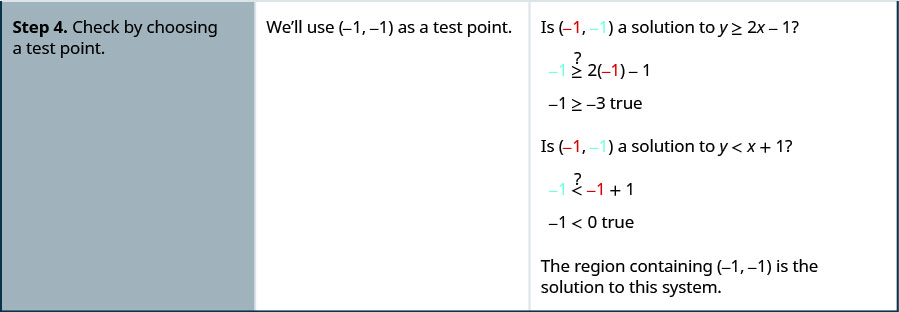 Step 4. Check by choosing a test point. We use minus 1, minus 1. Substituting in the inequality y less than 2x minus 1, we get minus 1 less than minus 3 which is true. Hence, it is a solution. Similarly, it is also true for the other inequality. The region containing minus 1, minus 1 is the solution to this system.