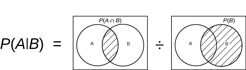 Venn diagrams model the formula for P(A given B). The diagrams used show overlapping circles A (on the left) and B (on the right) inside a rectangle. The equation is P(A | B) = Venn diagram showing P(A intersect B) as the shaded section where left circle A intersects right circle B divided by Venn diagram showing P(B) by shading right circle B completely.