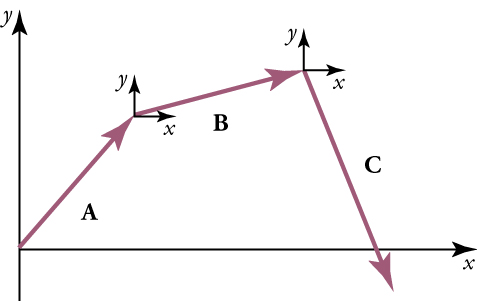 Three vectors, A, B, and C are shown. They form three sides of a polygon, with an x-axis forming the fourth side. The arrow of vector A touches the end of vector B and has an x-y-axis shown at the touching point. The arrow of vector B touches the end of vector C and has an x-y-axis shown at the touching point.