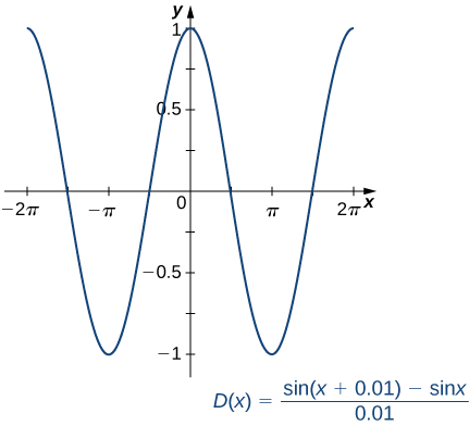 The function D(x) = (sin(x + 0.01) − sin x)/0.01 is graphed. It looks a lot like a cosine curve.