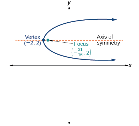 This is a horizontal parabola in the x y plane, opening to the right, with Vertex (negative 2, 2) and Focus (negative 31/16, 2). The Axis of Symmetry, a horizontal line, is shown, passing through the Vertex and the Focus.