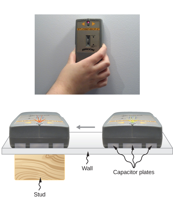 Figure a is a photograph of a person's hand holding an electronic stud finder against a wall. Figure b shows the cross section of a wall with a wooden stud behind it. The electronic stud finder is being slid across the wall on the other side. It has capacitor plates that touch the wall.