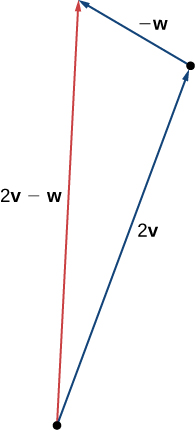 "This figure is a triangle formed by having vector 2v on one side and vector -w adjacent to 2v. The terminal point of 2v is the initial point of -w. The third side is labeled ""2v - w."""