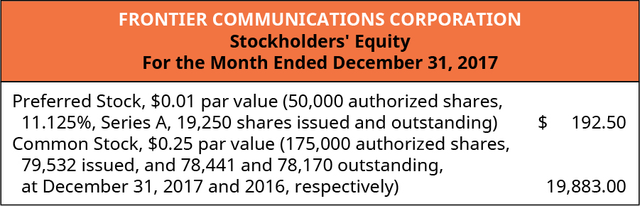 Frontier Communications Corporation, Stockholders' Equity, For the Month Ended December 31, 2017. Preferred Stock, $0.01 par value (50,000 authorized shares, 11.125%, Series A, 19,250 shares issued and outstanding) $192.50. Common stock, $0.25 par value (175,000 authorized shares, 79,532 issued, and 78,441 and 78,170 outstanding at December 31, 2017 and 2016, respectively) 19,883.00.