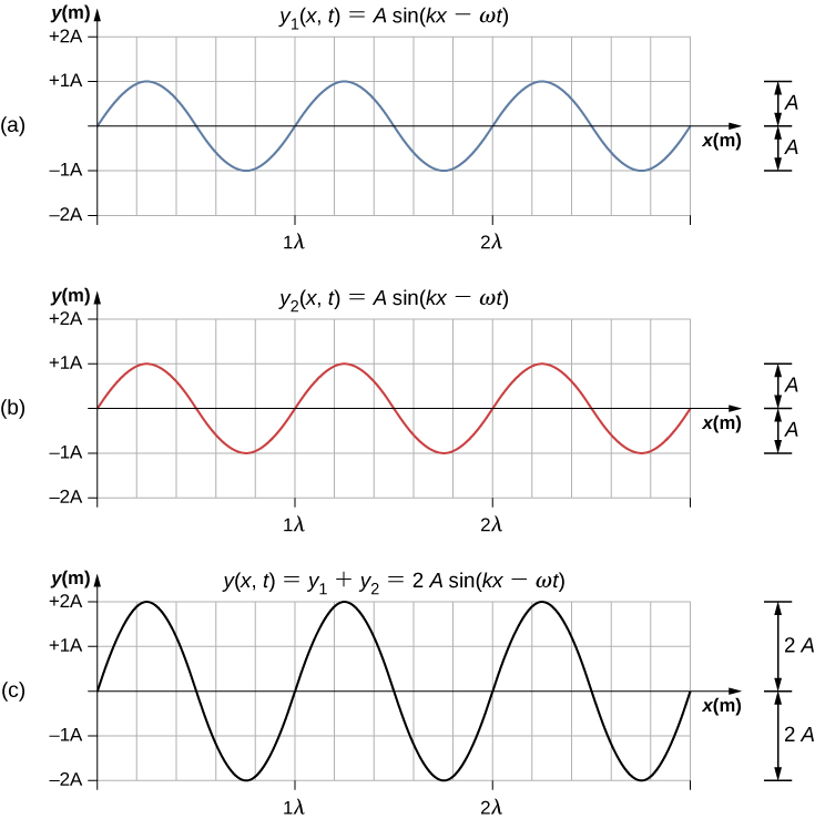 Figures a and b each show a wave with amplitude A and wavelength lambda. They are in phase with one another. Figure a is labeled y1 parentheses x, t parentheses equal to A sine parentheses kx minus omega t parentheses. Figure b is labeled y2 parentheses x, t parentheses equal to A sine parentheses kx minus omega t parentheses. Figure c shows a wave that is in phase with the other two. It has amplitude 2A and wavelength lambda. It is labeled y parentheses x, t parentheses equal to y1 plus y2 equal to 2A sine parentheses kx minus omega t parentheses.