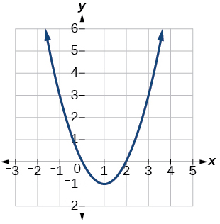 Graph of f(x) = x^2-2x