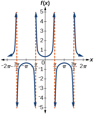 A graph of two periods of a secant function. Period of 2 pi, graphed from -2pi to 2pi. Asymptotes at -3pi/2, -pi/2, pi/2, and 3pi/2.