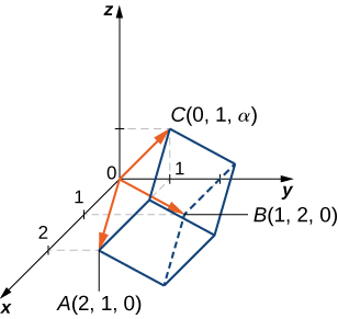 This figure is the first octant of the 3-dimensional coordinate system. There is a parallelepided drawn. From the origin there are three vectors to vertices on the parallelepiped. They are vectors to the points A (2, 1, 0); B (1, 2, 0); and C (0, 1, alpha).