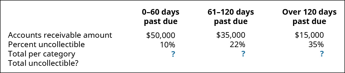 0–30 days past due, 31–90 days past due, and Over 90 days past due, respectively: Accounts Receivable amount $50,000, 35,000, 15,000; Percent uncollectible 10 percent, 22 percent, 35 percent; Total per category?; Total uncollectible?