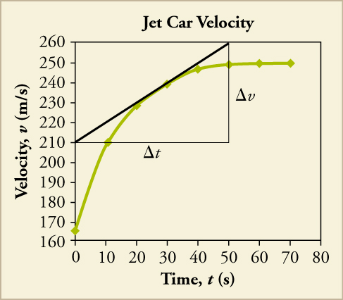 A line graph titled Jet Car Velocity is shown. The x-axis is labeled time, t, in seconds and has a scale from zero to eighty on increments of ten. The y-axis is labeled velocity, v, in meters per second and has a scale from one hundred sixty to two hundred sixty in increments of ten. The following approximate data points are plotted and connected to form a line that curves upward, and then becomes flat: zero, one hundred sixty five; ten, two hundred ten; twenty, two hundred thirty; thirty, two hundred forty; forty, two hundred forty-five; fifty, two hundred forty-five; sixty, two hundred forty-five; seventy, two hundred forty-five. A right triangle is drawn, with a hypotenuse that intersects points twenty, two hundred thirty and thirty, two hundred forty. The bottom leg of the triangle has ends at points zero, two hundred ten and fifty, two hundred ten and is labeled change in t. The upright leg has ends at points fifty, two hundred ten and fifty, two hundred sixty and is labeled change in v.