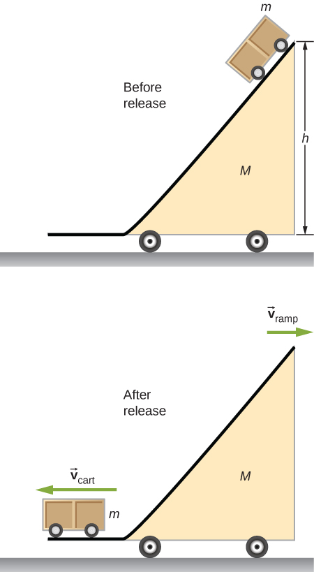 Before release, the cart, mass m, is at the top of a structure that consists of a horizontal stretch a the bottom and a ramp that rises up and to the right to a height h. The ramp has mass M and is on wheels. After release, the cart mass m is on the horizontal part of the ramp and is moving to the left with velocity v cart. The ramp is moving to the right with velocity v ramp.
