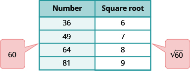 "A table is shown with 2 columns. The first column is labeled ""Number"" and contains the values: 36, 49, 64, and 81. There is a balloon coming out of the table between 49 and 64 that says 60. The second column is labeled ""Square root"" and contains the values: 6, 7, 8, and 9. There is a balloon coming out of the table between 7 and 8 that says square root of 60."