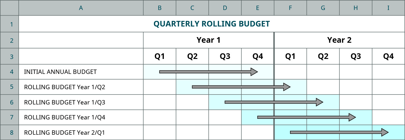 A chart showing the Initial Annual Budget goes from quarter 1 year 1 to quarter 4 year 1; Rolling budget Year 1: Q2 goes from Q2, year 1 to Q1, year 2; Rolling budget Year 1: Q3 goes from Q3, year 1 to Q2, year 2; Rolling budget Year 1: Q4 goes from Q4 year 1 to Q3, year 2; Rolling budget Year 2: Q1 goes from Q1, year 2 to Q4, year 2.