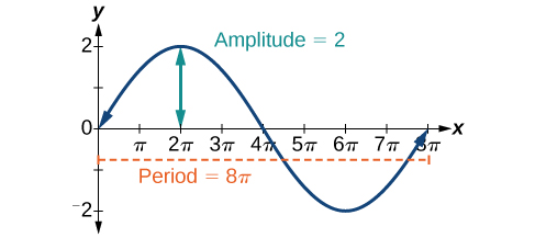 Graph of y=2sin(1/4 x) from 0 to 8pi, which is one cycle. The amplitude is 2, and the period is 8pi.