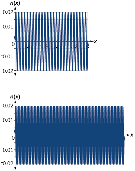 Two side-by-side graphs of a sinusodial function. The first graph is graphed over 0 to 1, the second graph is graphed over 0 to 3. There are many periods for each.