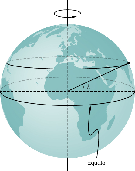 The earth is illustrated rotating about the vertical north south axis. The equator is shown as a horizontal circle at the earth's surface, centered on the earth's center. A second circle at the earth's surface, parallel to the equator but north of it, is shown. This circle is at latitude lambda, meaning that the angle between the radius to this circle and to the equator is lambda.