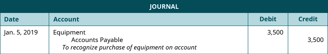 "A journal entry dated January 5, 2019. Debit Equipment, 3,500. Credit Accounts Payable, 3,500. Explanation: ""To recognize purchase of equipment on account."""
