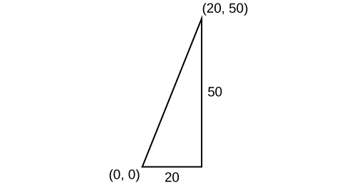 A right triangle with its bottom left point sitting on the point (0,0).  The upper right hand corner is labeled (20,50).  The base has a length of 20 units and the triangle has a height of 50 units.
