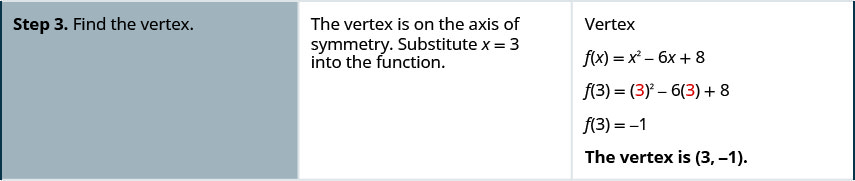 In step 3, find the vertex. The vertex is on the axis of symmetry. Substitute x equals 3 into the function. F of x equals x squared minus 6 x plus 8. F of 3 equals 3 squared minus 6 times 3 plus 8. F of 3 equals negative 1. The vertex is the point (3, negative 1).