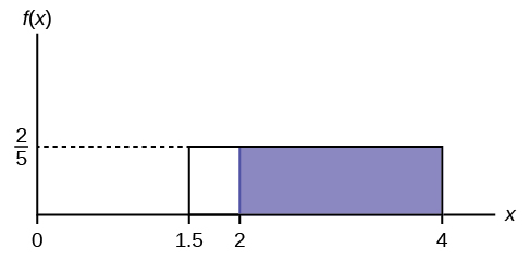 f(X)=2/5 graph displaying a boxed region consisting of a horizontal line extending to the right from point 2/5 on the y-axis, a vertical upward line from points 1.5 and 4 on the x-axis, and the x-axis. A shaded region from points 2-4 occurs within this area.
