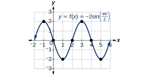 A graph of -2sin((pi/2)x). Graph has range of [-2,2], period of 4, and amplitude of 2.
