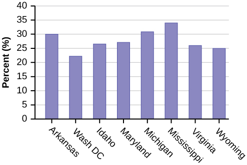A bar graph showing 8 states on the x-axis and corresponding obesity rates on the y-axis.