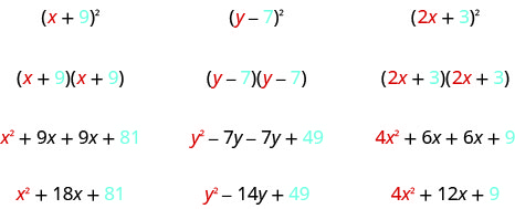This figure has three columns. The first column contains the expression x plus 9, in parentheses, squared. Below this is the product of x plus 9 and x plus 9. Below this is x squared plus 9x plus 9x plus 81. Below this is x squared plus 18x plus 81. The second column contains the expression y minus 7, in parentheses, squared. Below this is the product of y minus 7 and y minus 7. Below this is y squared minus 7y minus 7y plus 49. Below this is the expression y squared minus 14y plus 49. The third column contains the expression 2x plus 3, in parentheses, squared. Below this is the product of 2x plus 3 and 2x plus 3. Below this is 4x squared plus 6x plus 6x plus 9. Below this is 4x squared plus 12x plus 9.