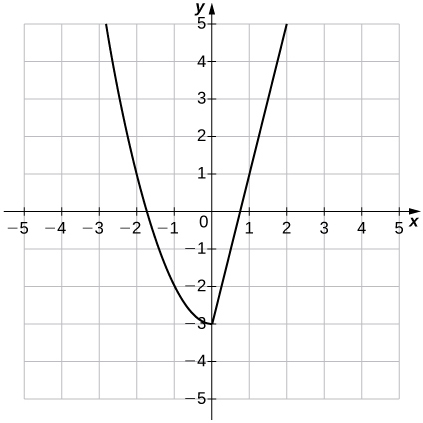 An image of a graph. The x axis runs from -5 to 5 and the y axis runs from -5 to 5. The graph is of a function that has two pieces. The first piece is a decreasing curve that ends at the point (0, -3). The second piece is an increasing line that begins at the point (0, -3). The function has a x intercepts at the approximate point (1.7, 0) and the point (0.75, 0) and a y intercept at (0, -3).