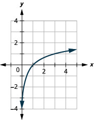 This figure shows a logarithmic line passing through (1 over 3, 1), (1, 0), and (3, 1).