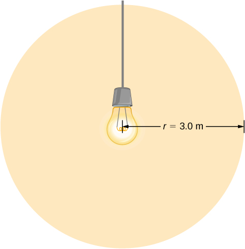 Figure shows a light bulb in the centre illuminating a circular area around it. This area has a radius of 3 m.