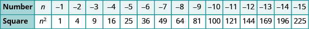 "A table is shown with 2 columns. The first column is labeled ""Number"" and contains the values: n, negative 1, negative 2, negative 3, negative 4, negative 5, negative 6, negative 7, negative 8, negative 9, negative 10, negative 11, negative 12, negative 13, negative 14, and negative 15. The next column is labeled ""Square"" and contains the values: n squared, 1, 4, 9, 16, 25, 36, 49, 64, 81, 100, 121, 144, 169, 196, and 225."