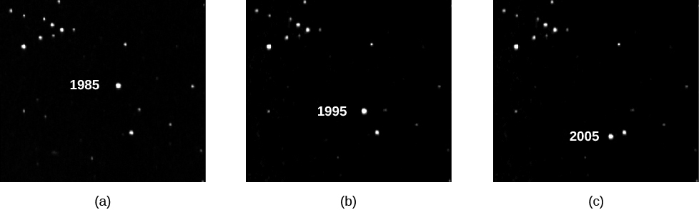 Photographs of Barnard's Star demonstrating its large proper motion. At left (a) the star is seen in the center of an image taken in 1985, along with several background stars. At center (b) is the same field as photographed in 1995. The background stars have not moved, but Barnard's Star has moved downward from the center of the image (where is was seen in 1985). At right (c) is the same field in 2005. The background stars have again not moved, and Barnard's Star is now near the bottom of the image.