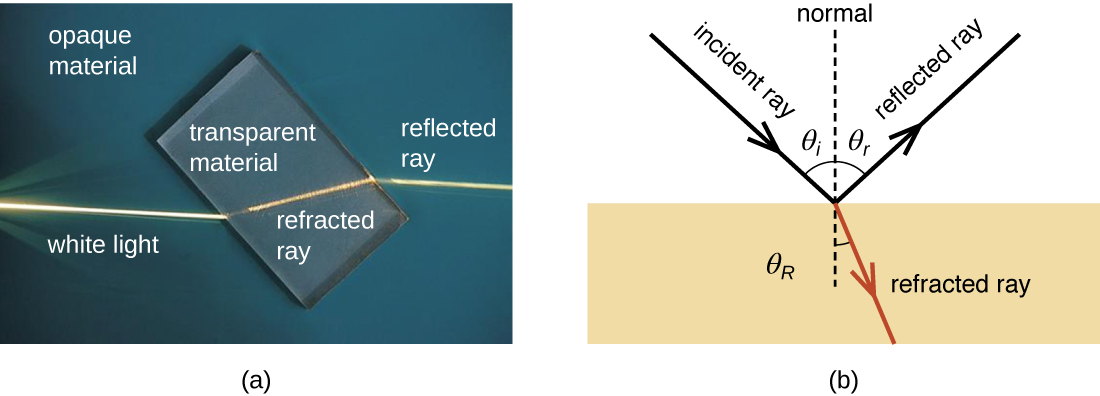 Picture a shows a light beam aimed at a piece of glass. When the light beam hits the transparent glass material it bends by approximately 45°. This bent light ray is the refracted ray. The opaque material which the glass is sitting upon does not have any light shining through it. Diagram b shows an arrow labeled incident ray pointing at a 45° angle down towards a shaded region. At the point where the incident ray reaches the shaded region, two other arrows begin. One of these arrows points at a 90° angle from the incident ray (and away from the shaded region) and is the reflected ray. The second arrow continues through the shaded region but at a slightly bent angle from the incident ray. This second arrow is the reflected ray.
