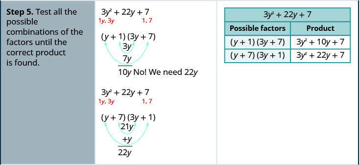 Step 5 is to test all the possible combinations of the factors until the correct product is found. For possible factors open parentheses y plus 1 close parentheses open parentheses 37 plus 7 close parentheses, the product is 3 y squared plus 10y plus 7. For the possible factors open parentheses y plus 7 close parentheses open parentheses 3y plus 1 close parentheses, the product is 3 y squared plus 22y plus 7, which is the correct product. Hence, the correct factors are open parentheses y plus 7 close parentheses open parentheses 3y plus 1 close parentheses.