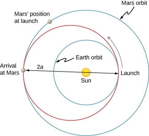 "An illustration of the sun and three orbits around it are shown. All three orbits are circular. The innermost orbit is centered on the sun and is labeled Earth Orbit. The middle orbit is not centered on the sun. It coincides with the earth orbit at a point labeled ""Launch"" to the right of the sun. An arrow indicates the launch is up and left. The diameter of the orbit is labeled as being a distance 2 a and is shown from the launch point on the right to a point labeled ""Arrival at Mars"" on the left. The sun lies on this diameter. The outermost orbit is centered on the sun and is labeled Mars orbit. This orbit coincides with the middle orbit at the point marked as ""Arrival at Mars."" A point in the second quadrant (located clockwise from the arrival point) is labeled Mars' position at launch."