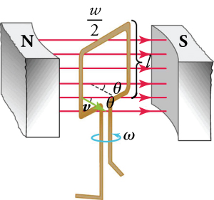 The emf in a straight wire moving at velocity v through a magnetic field B, where the velocity is perpendicular to the magnetic field.