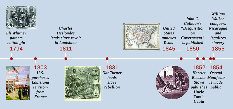 "A timeline shows important events of the era. In 1794, Eli Whitney patents the cotton gin; an illustration of slaves using a cotton gin is shown. In 1803, the U.S. purchases Louisiana Territory from France; a painting depicting the raising of the U.S. flag in the main plaza of New Orleans is shown. In 1811, Charles Deslondes leads a slave revolt in Louisiana. In 1831, Nat Turner leads a slave rebellion; an illustration of Nat Turner's capture is shown. In 1845, the United States annexes Texas; a contemporaneous map of the United States is shown. In 1850, John C. Calhoun's ""Disquisition on Government"" is published. In 1852, Harriet Beecher Stowe publishes Uncle Tom's Cabin; an illustration from Uncle Tom's Cabin is shown. In 1854, the Ostend Manifesto is made public. In 1855, William Walker conquers Nicaragua and legalizes slavery."