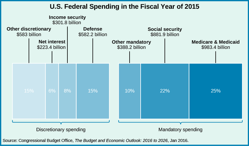 "A chart titled ""U.S. Federal Spending in the Fiscal Year of 2015"". From left to right, ""Net interest $223.4 billion, 6%"", ""Income security $301.8 billion, 8%"", ""Other mandatory $388.2 billion, 10%"", ""Defense $582.2 billion, 15%"", ""Other discretionary $583 billion, 15%"", ""Social Security $881.9 billion, 22%"", and ""Medicare & Medicaid $983.4 billion, 25%"". At the bottom of the chart, a source is listed: ""Congressional Budget Office, The Budget and Economic Outlook: 2016 to 2026, Jan 2016.""."