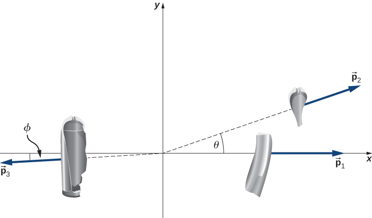 The three pieces of the scuba tank are shown on an x y coordinate system. The medium size piece is on the positive x axis and has momentum p 1 in the plus x direction. The smallest piece is at an angle theta above the positive x axis and has momentum p 2. The largest piece is at an angle phi below the negative x axis and has momentum p 3.