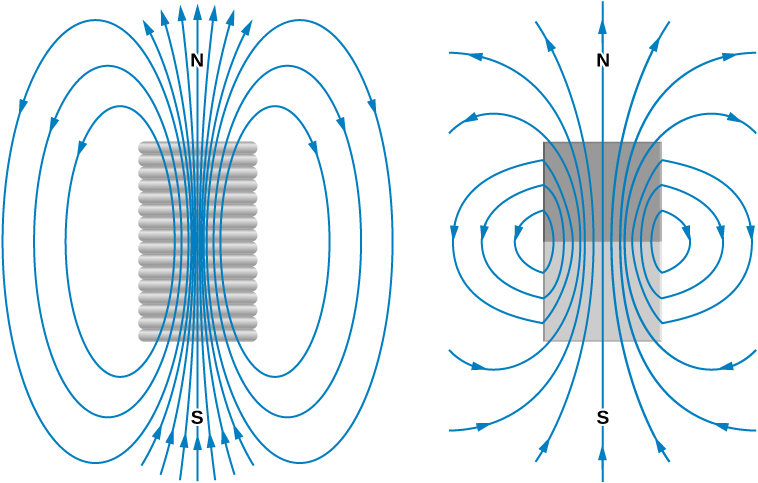 The left picture shows magnetic fields of a finite solenoid; the right picture shows magnetic fields of a bar magnet. The fields are strikingly similar and form closed loops in both situations.